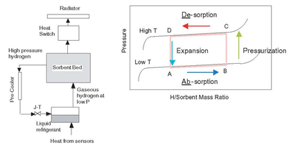Sorption coolers combine a thermal compressor with a Joule-Thomson compressor. On the right in the figure above are shown the working isotherms of the hydride. From points B–C is the heatup cycle; C–D the desorption cycle; D–A the cooldown cycle; A–B is the absorption cycle. On the left are depicted the main parts of the sorption cooler and the warm radiator heat sink. (Image credit: Morgante et al., 2002)
